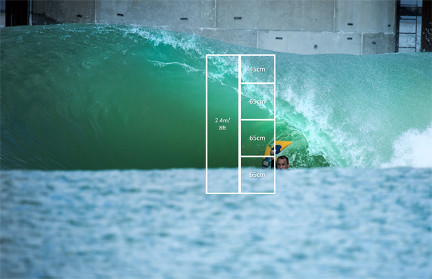 Image 1 for Surf Lakes crack their maximum wave size target